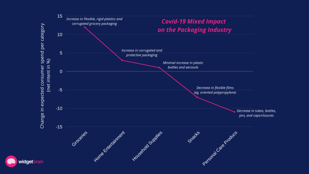 The demand in the packaging industry followed a very similar slope in most countries and segments, offset by a few days, according to a McKinsey customer pulse survey report.